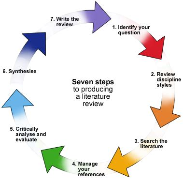 How To Write a Research Proposal - MIT OpenCourseWare